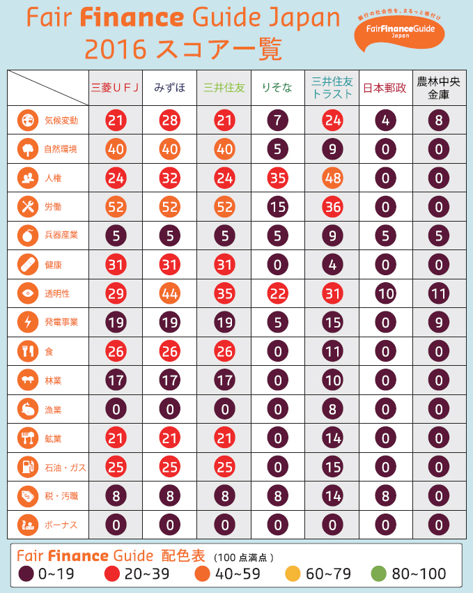 http://fairfinance.jp/media/60862/ffg2016_scorecard2.jpg